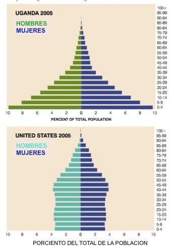 estructura Uganda y USA