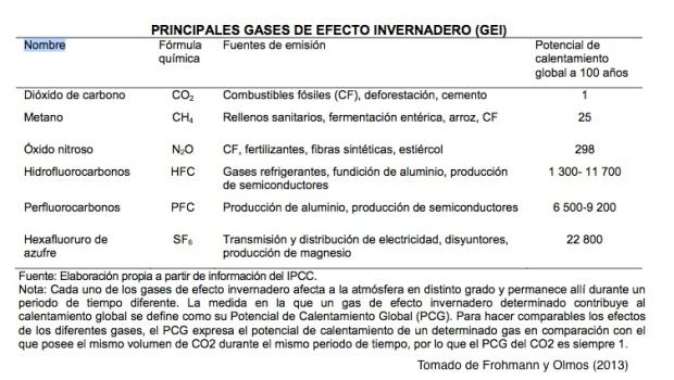 tabla con PCG