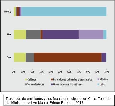 emisiones y fuentes