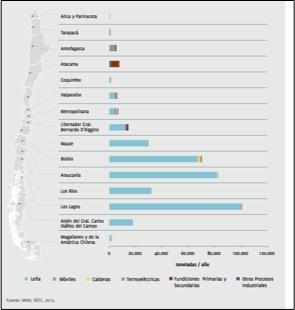 fuentes de PM2,5 en Chile